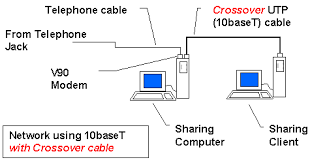 wiring your local network dialup