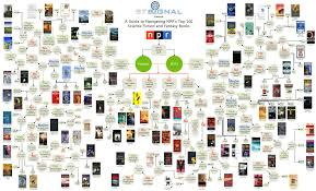 flowchart helps you pick your next sci fi or fantasy read the
