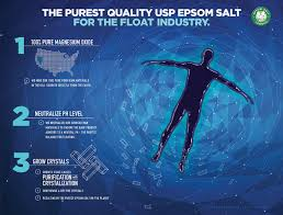 epsom salt for floatation tanks s f salt company epsom value wholesale compare to other epsom salts