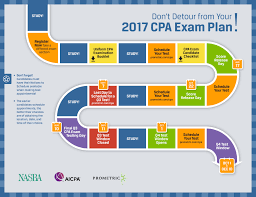 don u0027t detour from your 2017 cpa exam plan nasba