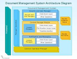 conceptdraw samples business diagrams u2014 block diagrams
