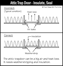 attic access sound home inspections inc ct and ri