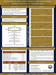 cbr engineering poster presentation 2010 2014 civil engineers pk
