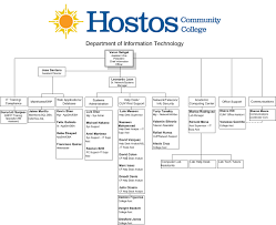help desk organizational structure organizational chart hostos community college