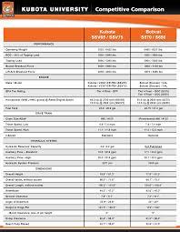 kubota ssv75 vs bobcat s650 skid steers lansdowne moody company