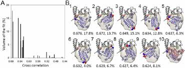 cryoem and computer simulations reveal a novel kinase