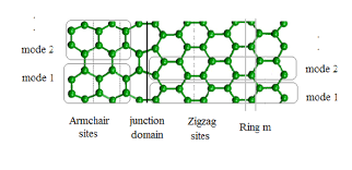 Armchair Nanotubes Single Wall Carbon Nanotubes In The Presence Of Vacancies And