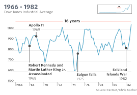 150 M To Feet The Dow U0027s Tumultuous 120 Year History In One Chart Marketwatch