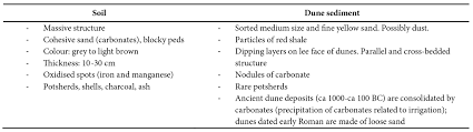 construction and deflation of irrigation soils from the pharaonic