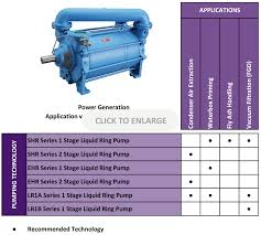Water Ring Vaccum Pump Liquid Ring Vacuum Pumps For Use In Power Generation Edwards