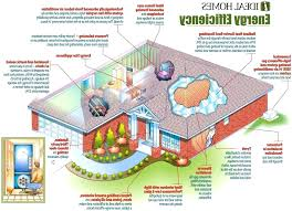 environmentally friendly house plans eco friendly house plans geldundleben info