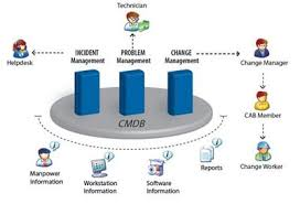 what is service desk bellridge help desk software itil ready it help desk tool by