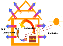 mechanisms of heat loss or transfer egee 102 energy