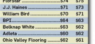 floorcoveringnews ohio valley flooring