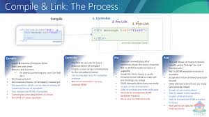 javascript what is the difference between compile and link