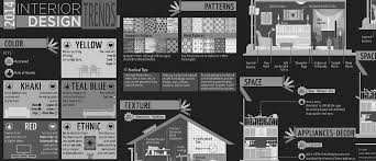 2014 Home Decor Trends Design In Vogue Archive 2014 Trends Infographic Trends Home