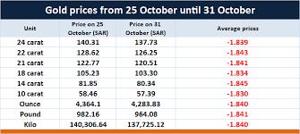 price in saudi arabia gold prices in saudi arabia last week mubasher info