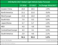global auto sales set to reach 93 5 million in 2017 but risk is