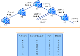 routing table in networking how unicast ipv4 routing protocols and services work unicast routing