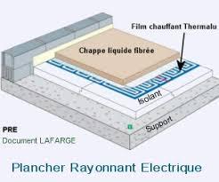 chauffage au sol le plancher rayonnant électrique