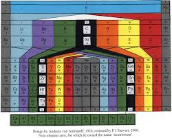 Periodic Table Of Mixology What Is The Nicest Most Impressive Periodic Table That You Have