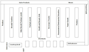 skripsi layout toko facilities of mini market