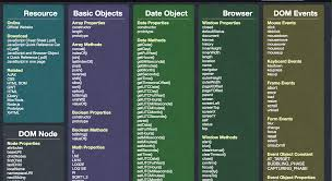Design This Home Level Cheats by The Best Front End Hacking Cheatsheets U2014 All In One Place