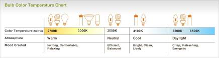 light bulb kelvin scale your easy to read guide to buying led light bulbs for your home