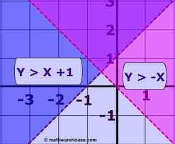 systems of linear inequalities solutions of these systems