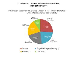 neighbourhoods london ontario real estate prices maps