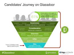 Best Resume Glassdoor by Glassdoor Candidates U0027 Journey On Glassdoor