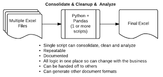 combining data from multiple excel files practical business python