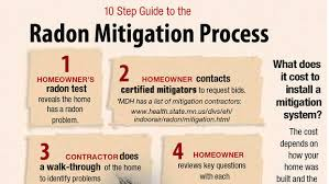 Radon Mitigation Cost Estimates by Radon Testing Is Becoming More Common With Homeowners Duluth