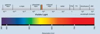 infrared and ultraviolet light what is the difference between infrared and ultraviolet radiation