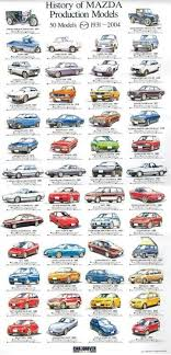 mazda car and driver history of mazda production models found on google old