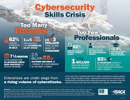 siege gap michael on security is there an it security skill set gap