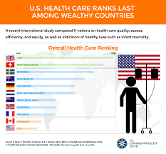most high tech countries how the u s health care system compares internationally the