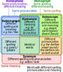 same words different meanings heteronym wiktionary