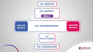 getting my geek on the new itil practitioner qualification the