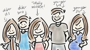 Birth order and personality  Are you true to type  Rappler