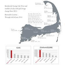 cape cod real estate market watch january 2015 kinlin grover