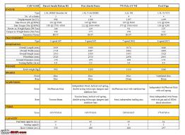 fast hatches baleno rs vs polo gt tsi vs figo 1 5 vs abarth punto