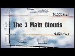 3 kinds of clouds the three clouds cirrus stratus cumulus