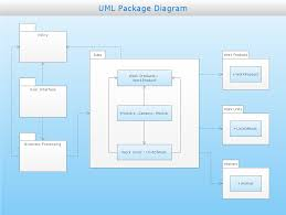 Home Network Design Tool Activity On Node Network Diagramming Tool Cross Functional