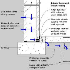 causes u0026 solutions basement waterproofing foundation