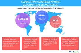 global smart doorbell market to grow at a cagr of 78 through 2021