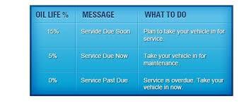 2010 honda civic maintenance minder maintenance minder