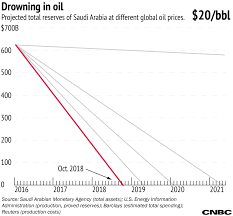 saudi arabia struggles with cheap oil