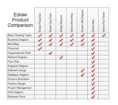 product comparison chart template cerescoffee co