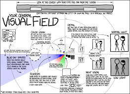 xkcd visual field